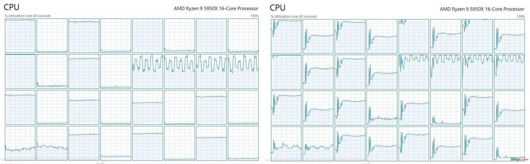 《赛博朋克2077》不支持AMD锐龙多线程:原因找到了